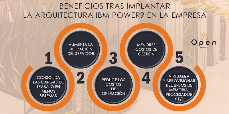 POWER - P006 - Beneficios tras implantar la arquitectura IBM Power9 en la empresa (2)